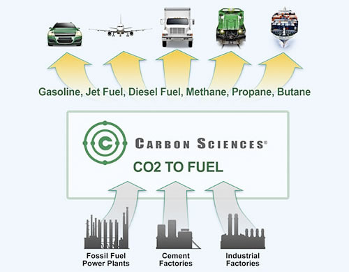 carbon to fuel by carbon sciences Technological Breakthrough   Transforming CO2 Emissions into Fuel
