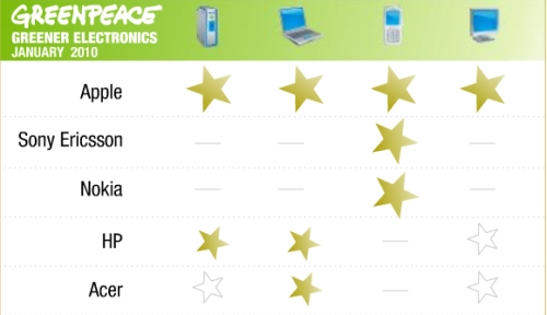 greenpeace ratings ACER Announces Green Notebooks, Praised by Greenpeace