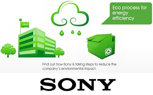 Sony Eco Sonys Eco Activities or How Technology Can Be Part of The Solution to Climate Change [Interview]