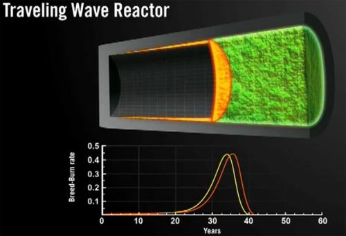 terrapower nuclear reactor for home use TerraPower Wants Small Scale Nuclear Reactors for Home Use