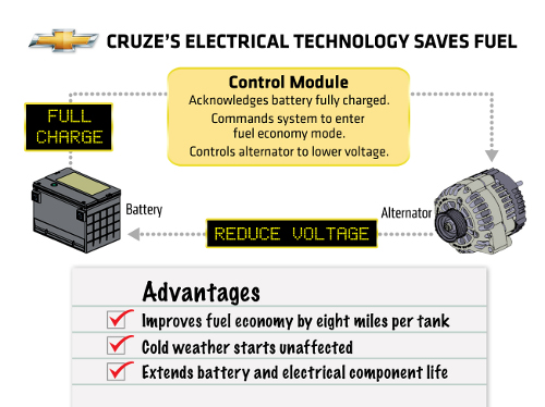 Cruze RVC Chevrolet Cruze Ushers in RVC; Aims at Better Fuel Economy