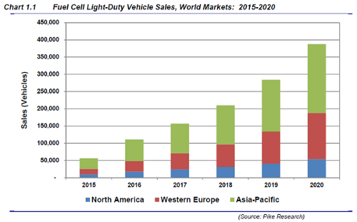 More than 1 million fuel cell vehicles will be sold by 2020 Fuel Cell Boom Round the Corner