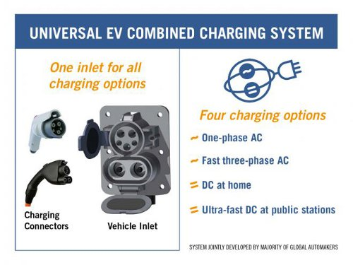 Global automakers New Standardized EV Charging System Gears Up for EVS26 Showcase