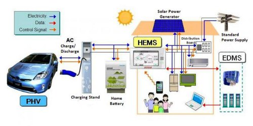 ToyotaV2H Toyota Introduces Mutual System for Power Supply between Vehicle and Home