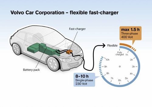 gr21 Volvo Rapid EV Charger Boasts Less Charging Time