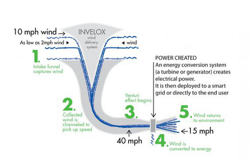 green 11 SheerWind Wind Generator Hopes to Reduce Wind Power Costs