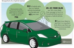 Hybrid-Cars