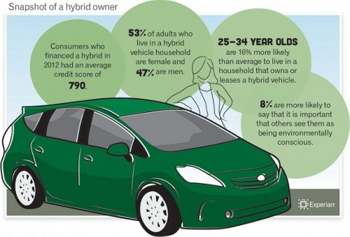 Hybrid Cars Majority of Hybrid Vehicle Owners Well heeled, Says Research