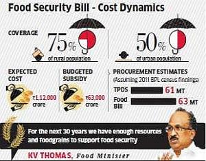 Food Security Bill Food Security Bill passed in Indian parliament after 10 hour debate