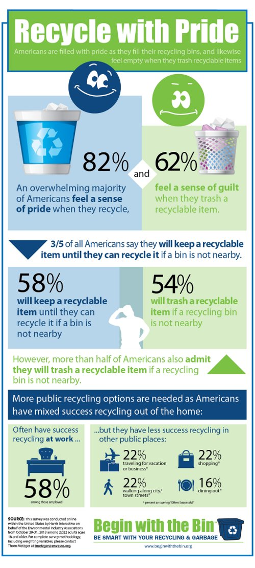 MorePublicRecycling Americans Proud to Recycle; If Given a Chance