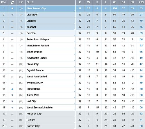 Premier League table heading into week 38 Premier League Heads Into Final Week With City In Driver's Seat: Table, Fixtures and Predictions